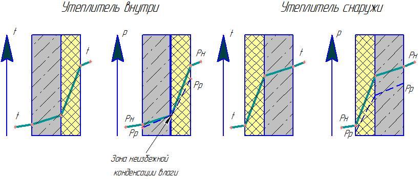Рисунок подробно демонстрирует действие давления и проникновение пара в материал.