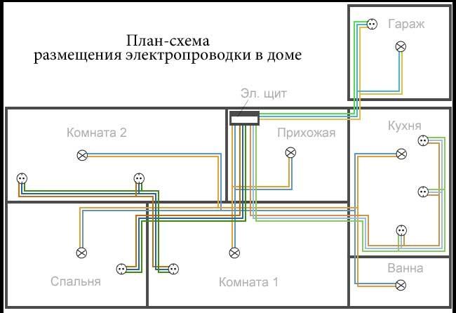 схема разведения электропроводки в доме