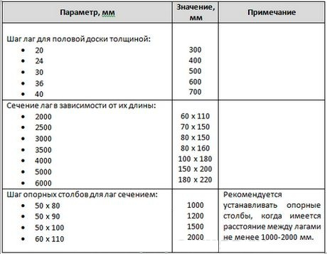 В этой таблице указаны рекомендуемые размеры для досок.