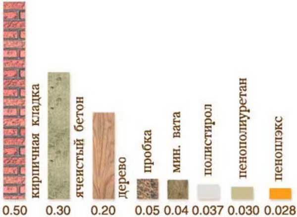 На этом графике показано сопротивление проницаемости. Кирпичная стена практически не пропускает и не впускает влагу.