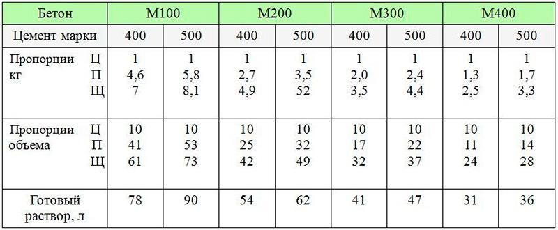 Объемные пропорции компонентов раствора