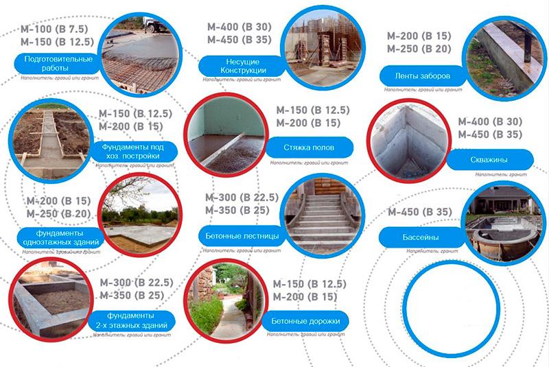 Области применения различных видов бетонов