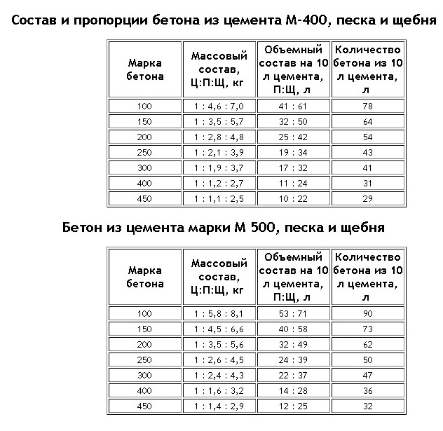 Таблица процентного соотношения компонентов для цемента марок М400, М500