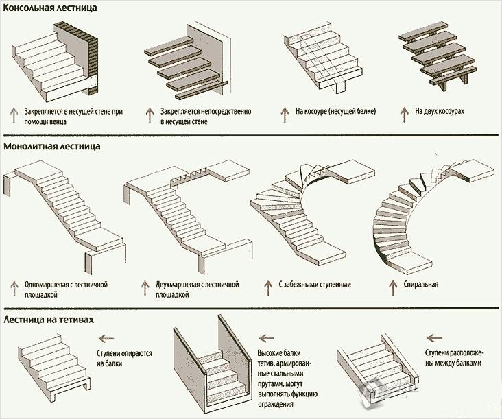 Разновидности маршевых лестниц.