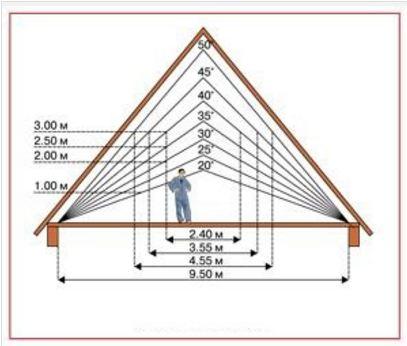 Схема определения угла наклона стропил