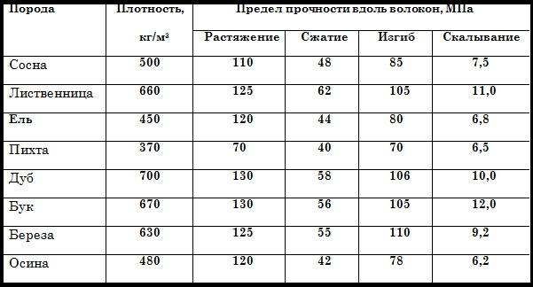 Таблица физических свойств дерева