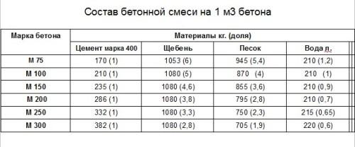 Таблица количества элементов для изготовления бетона