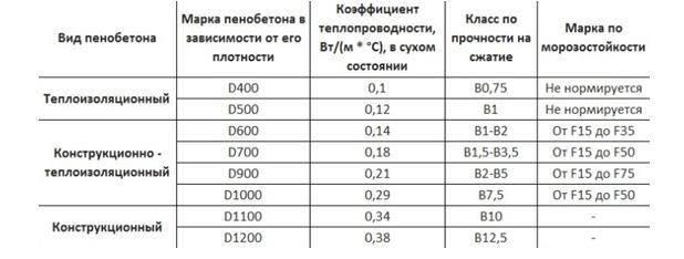 Технические характеристики пеноблоков