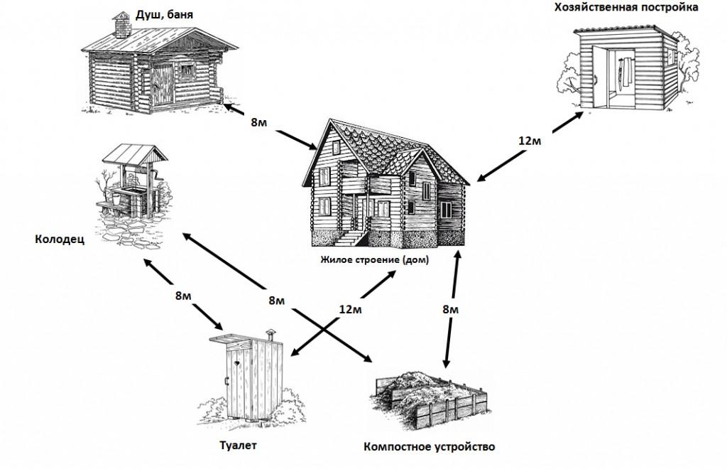 схеме подробно показаны требования к размещению