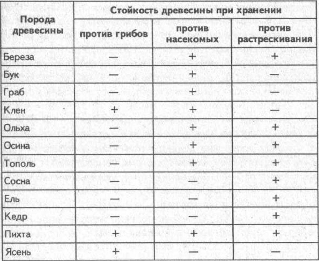 Полезная таблица