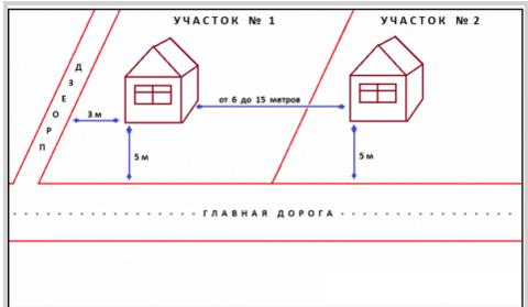 Расстояния между домов