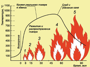 График огнестойкости.