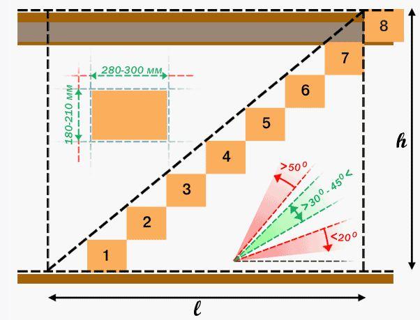 Схема схема ступени