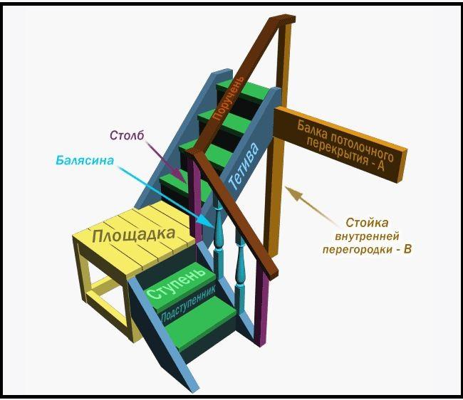 схема для стандартной лестницы