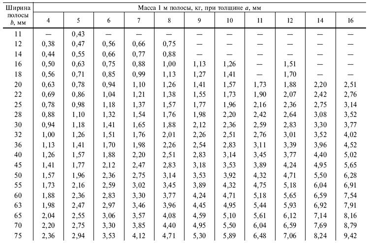 Таблица сортамента