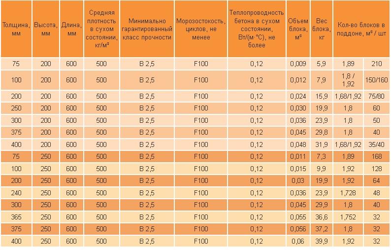 Таблица размеров, объёма и количества штук газовых блоков AEROC в одном поддоне.