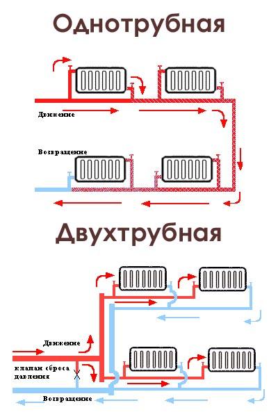 однотрубные системы отопления и двухтрубная