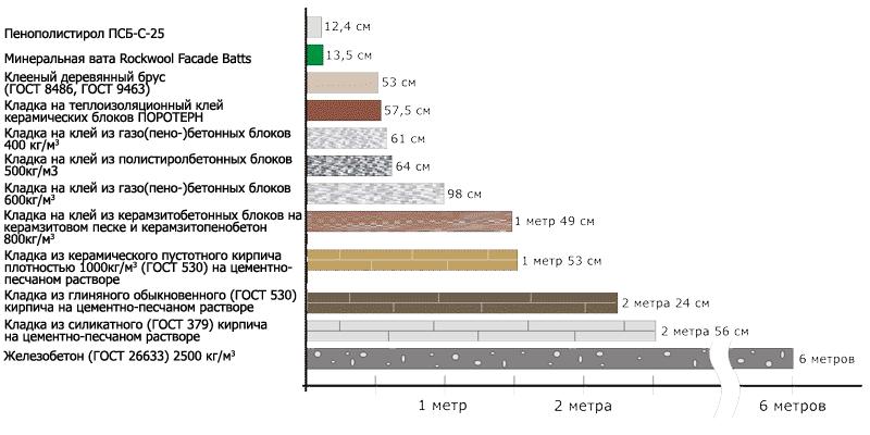 Соотношение качества утеплителя, в зависимости от его толщины