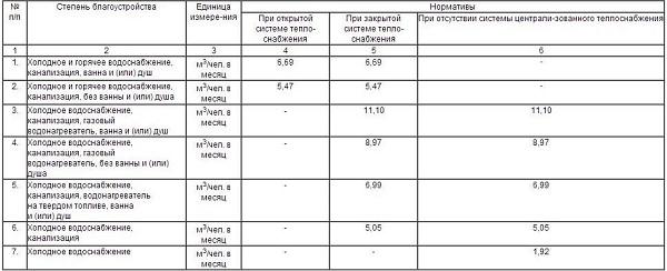 Уровень расхода согласно СНиП