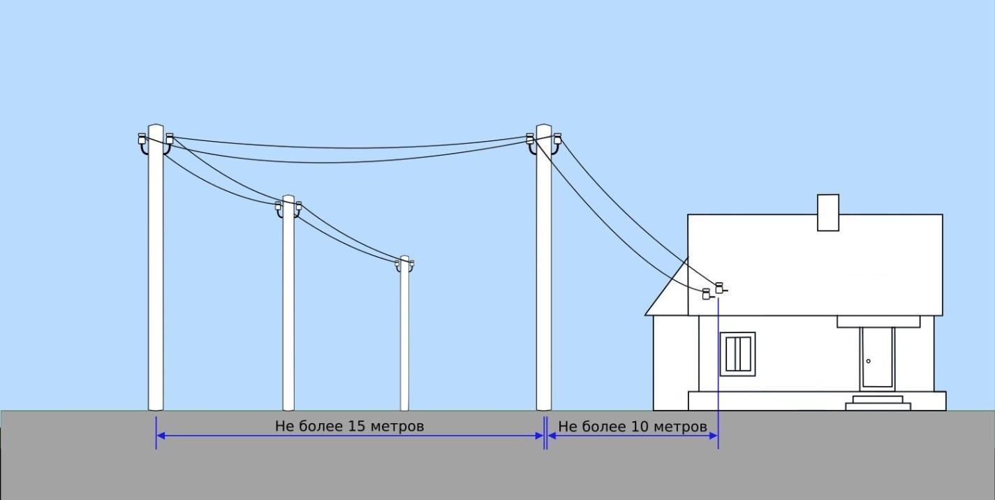 Воздушный ввод кабеля в дом