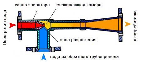 На изображение показаны все элементы элеватора.
