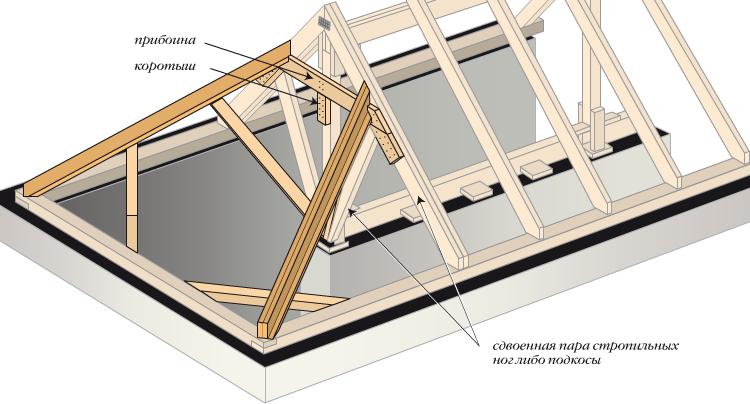 Схематическое изображение четырехскатной полувальмовой крыши