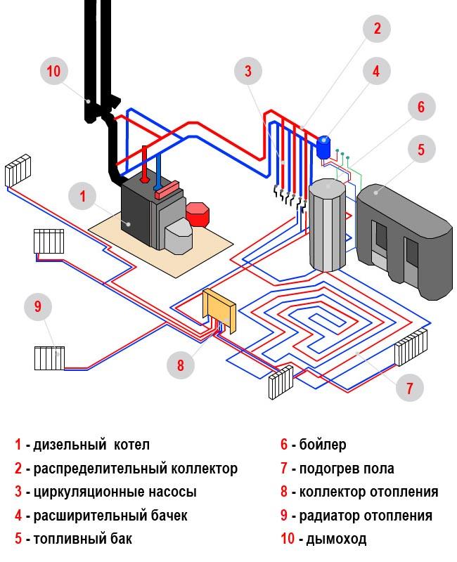 схема парового отопления частного дома