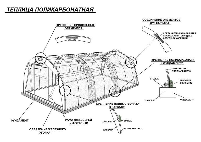 Схематическое изображение элементов конструкции