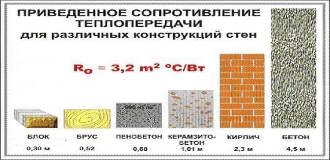 Сопротивления теплопроводности материалов