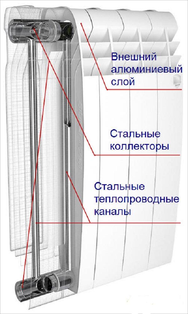 Разрез радиатора из биметалла
