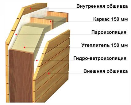 утепление стен каркасного дома схема