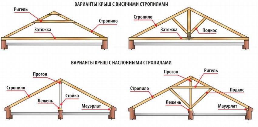 односкатные крыши для сооружения дома