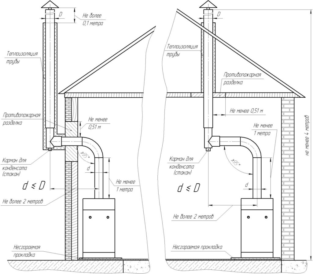 Схема монтажа дымовых труб