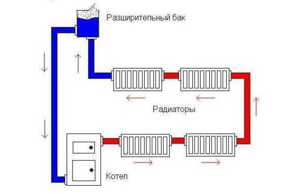 Гравитационная система отопления не подразумевает использования насосного оборудования.
