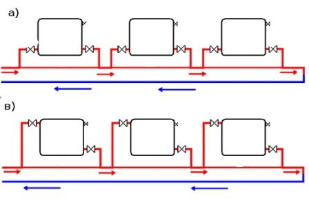 Горизонтальная отопительная система позволяет произвести отключение отдельных радиаторов посредством использования запорных кранов.