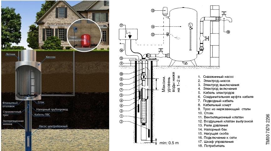 Составляющие системы водоснабжения со скважинным насосом