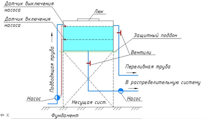 Схема водонапорного бака