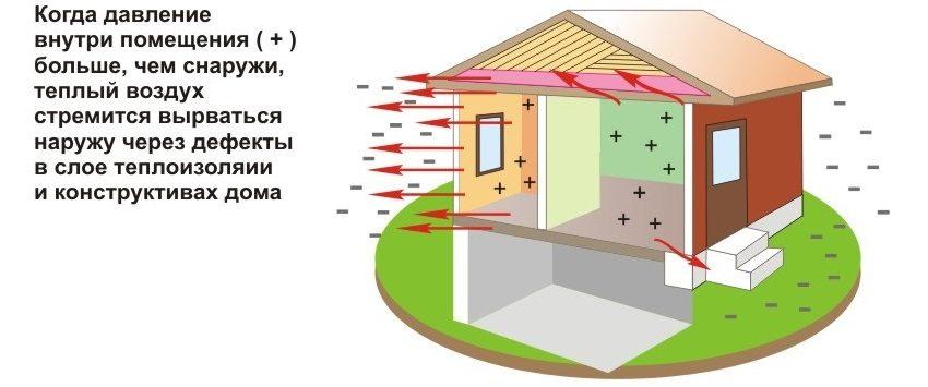 Отсутствие теплоизоляции дома скажется на температуре воздуха внутри помещения
