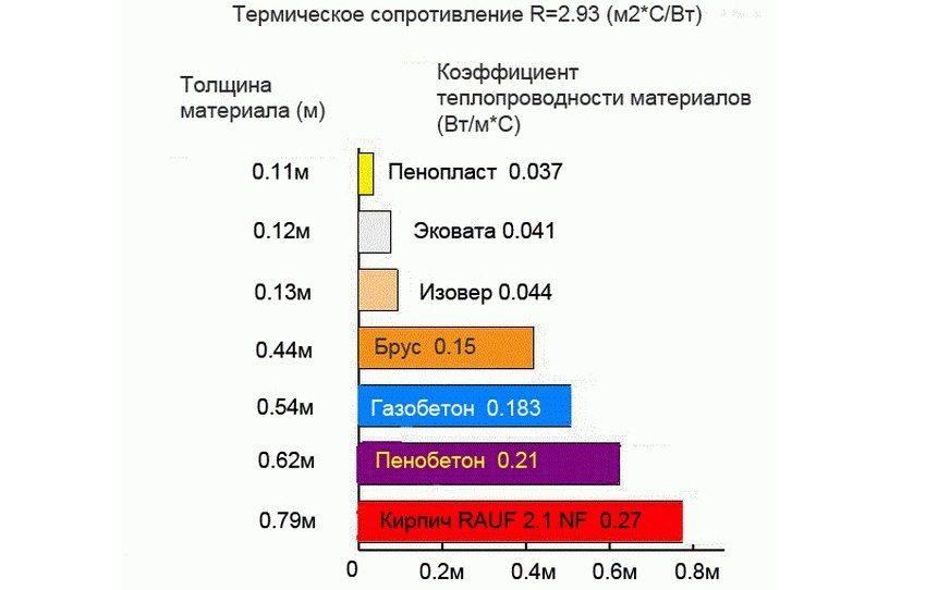 Сравнительный график коэффициентов теплопроводности некоторых строительных материалов и утеплителей