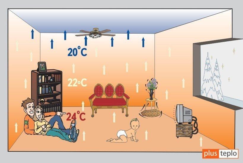 Расположение температурных зон в комнате при использовании «теплого» пола