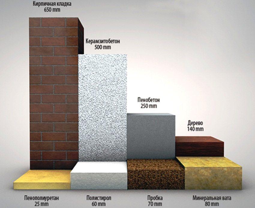 Наглядный пример — при какой толщине различных материалов их коэффициент теплопроводности будет одинаковым