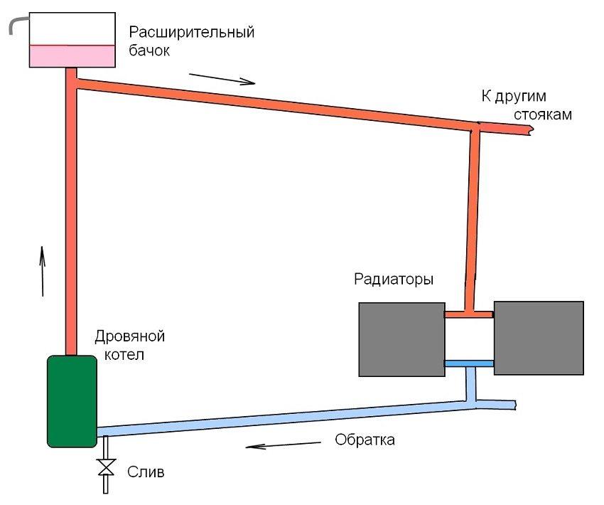 Принцип однотрубной системы отопления с естественной рециркуляцией воды