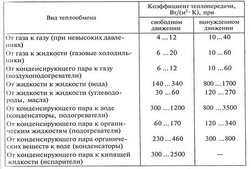 Ориентировочные показатели коэффициентов теплопроводимости