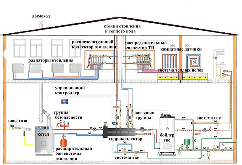 Схематическая разводка отопления в 2-х этажном частном доме