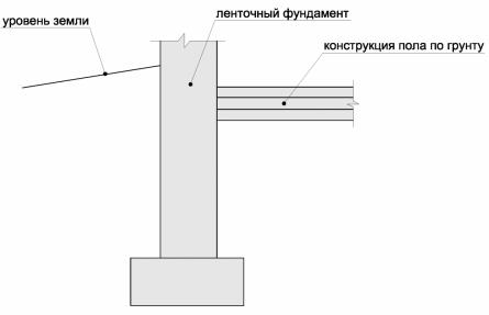 Примыкание пола по грунту к ленточному фундаменту