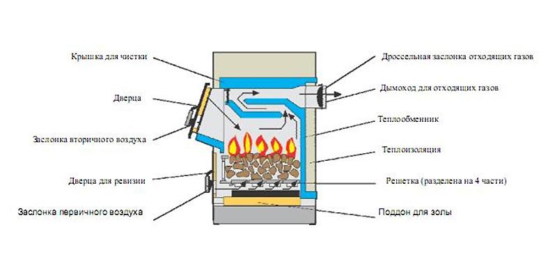 Твердотопливный агрегат – схема работы