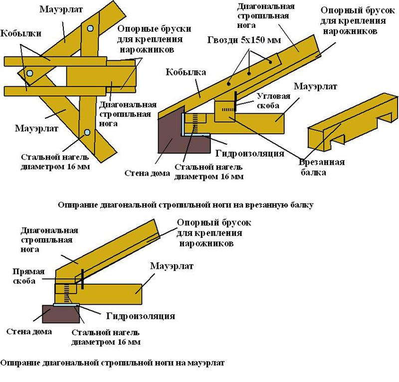 Сборка элементов системы стропил