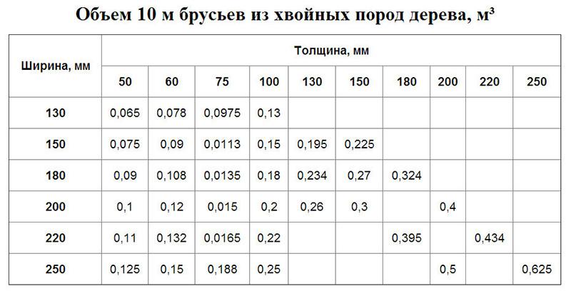 Таблица расчетов объема по толщине материалов
