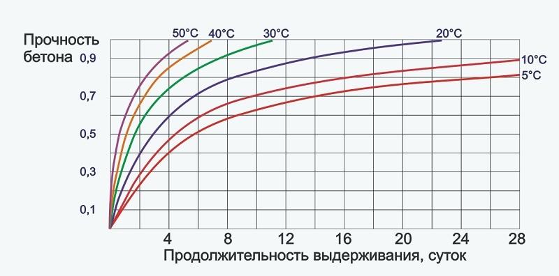 График прочности на сжатие