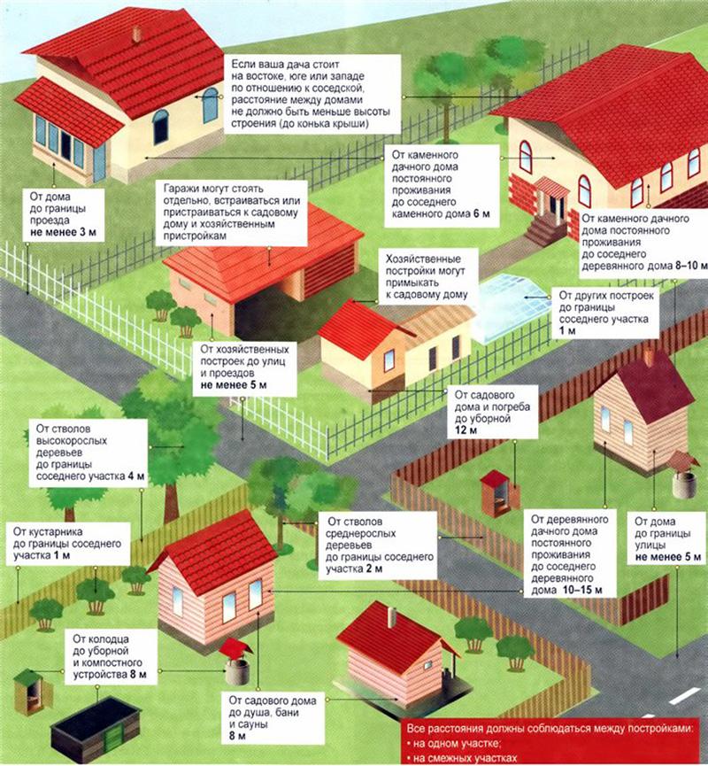Расстояния между домами в разных секторах и в одном секторе